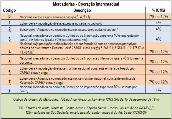 Operação interestadual – Alíquota de 7% e 12%