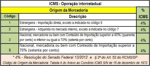 Operação interestadual – Alíquota de 4%