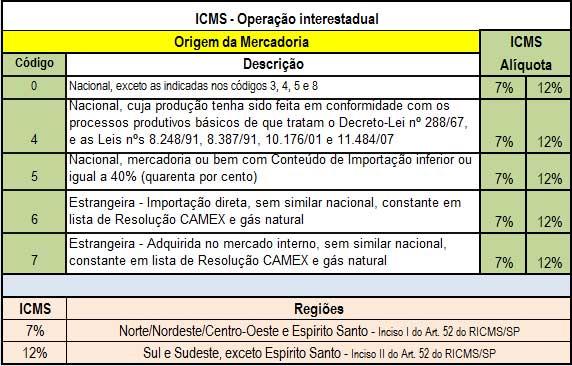 Código de Origem da Mercadoria: Tabela A do Anexo ao Convênio ICMS S/N de 15 de Dezembro de 1970