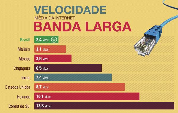 velocidade-media-banda-larg